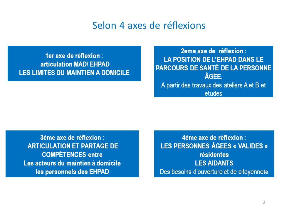 Selon 4 axes de réflexions