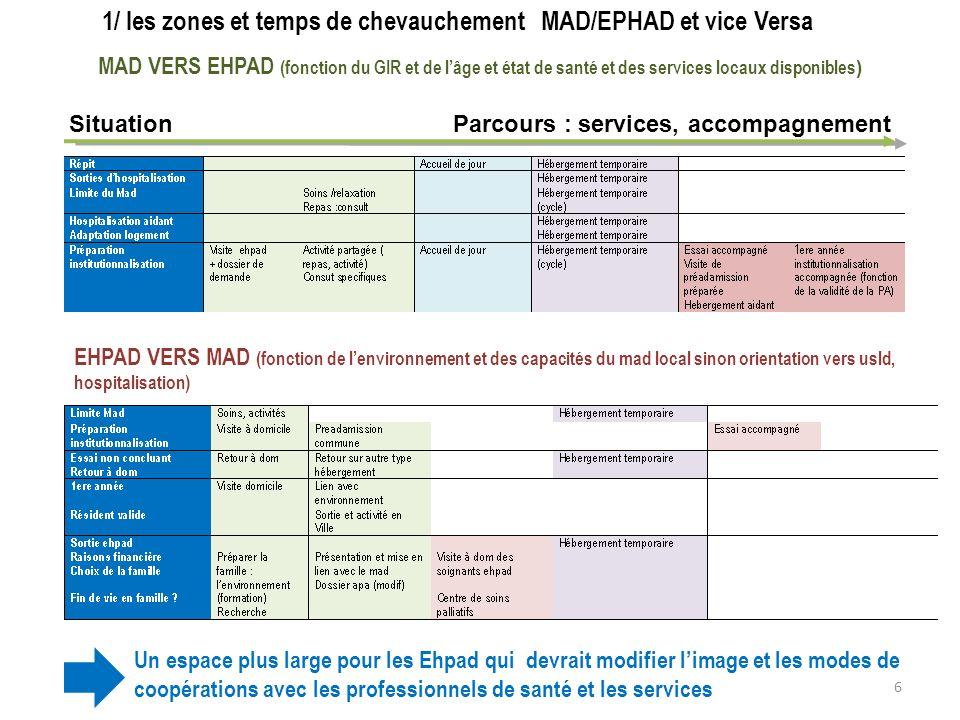 1/ les zones et temps de chevauchement MAD/EPHAD et vice Versa