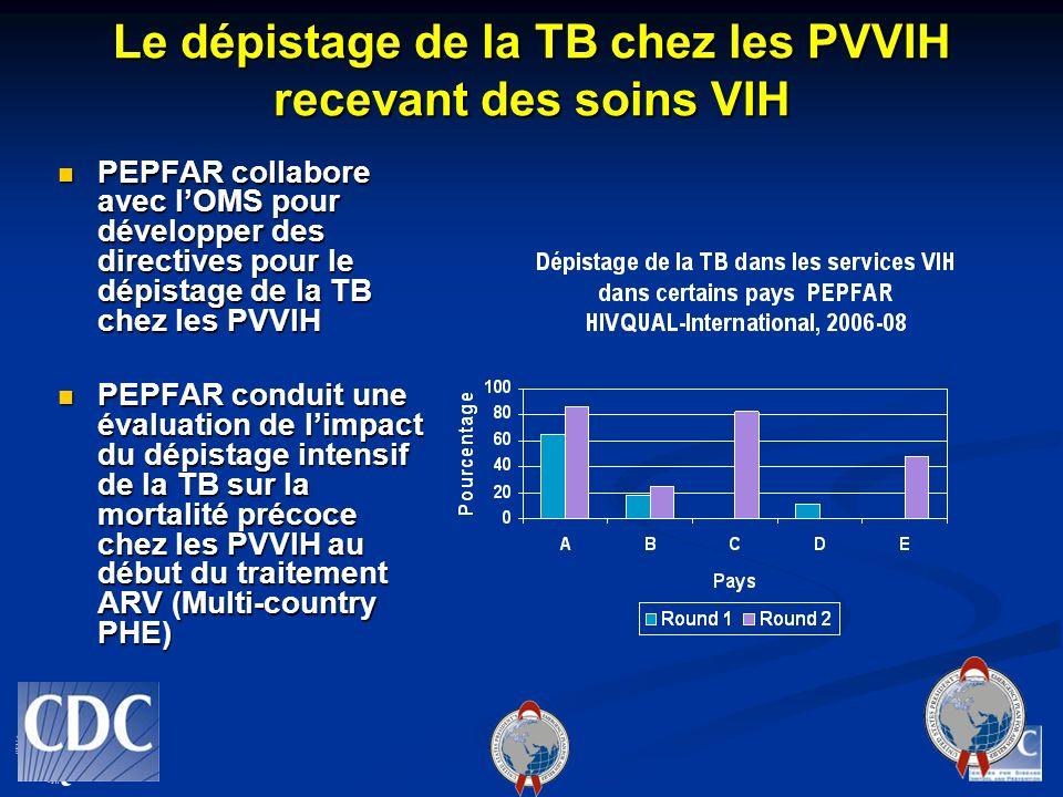 Le dépistage de la TB chez les PVVIH recevant des soins VIH