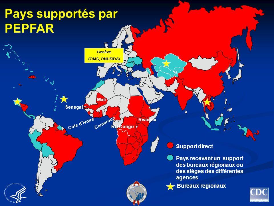 Pays supportés par PEPFAR