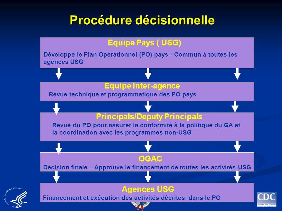 Procédure décisionnelle