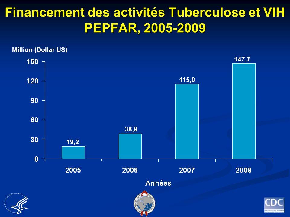 Financement des activités Tuberculose et VIH PEPFAR, 2005-2009