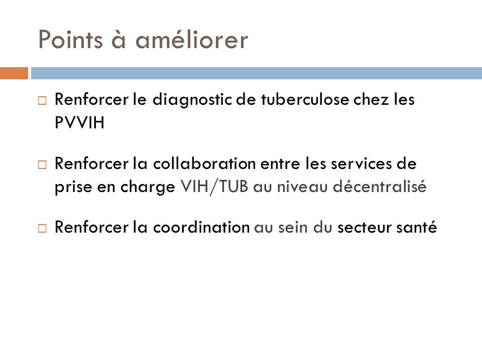 Points à améliorer Renforcer le diagnostic de tuberculose chez les PVVIH.