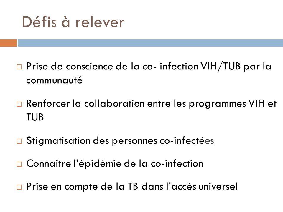 Défis à relever Prise de conscience de la co- infection VIH/TUB par la communauté. Renforcer la collaboration entre les programmes VIH et TUB.