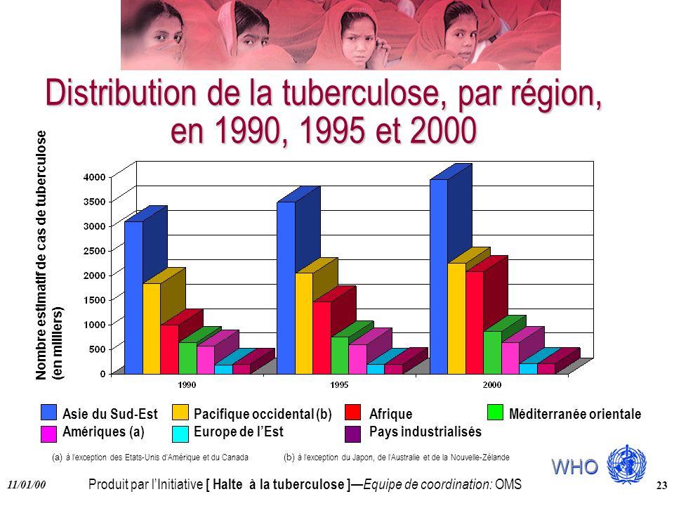 Distribution de la tuberculose, par région, en 1990, 1995 et 2000