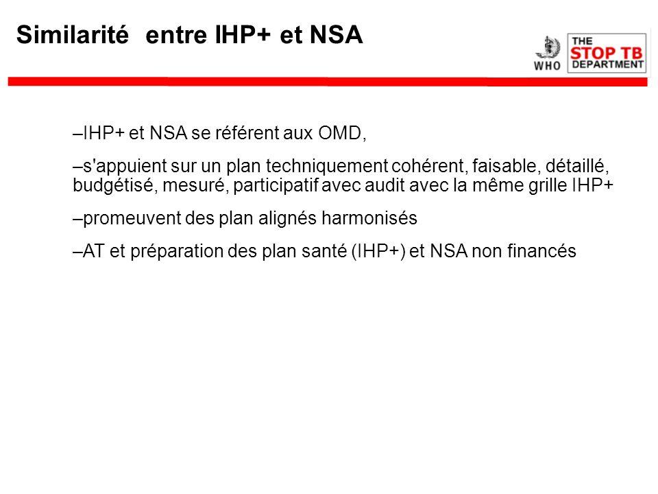 Similarité entre IHP+ et NSA