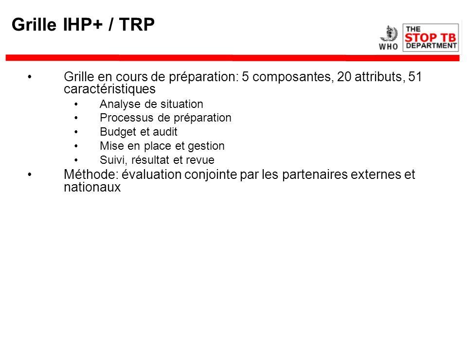 Grille IHP+ / TRPGrille en cours de préparation: 5 composantes, 20 attributs, 51 caractéristiques. Analyse de situation.