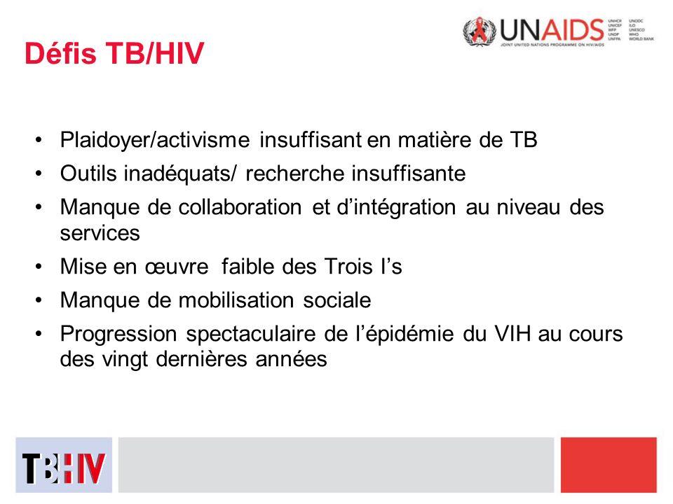 Défis TB/HIV Plaidoyer/activisme insuffisant en matière de TB