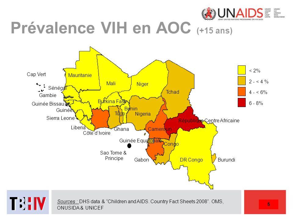 Prévalence VIH en AOC (+15 ans)