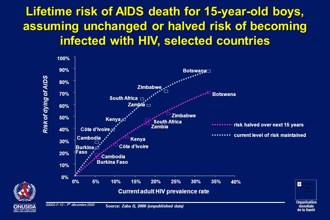 Lifetime risk of AIDS death for 15-year-old boys,