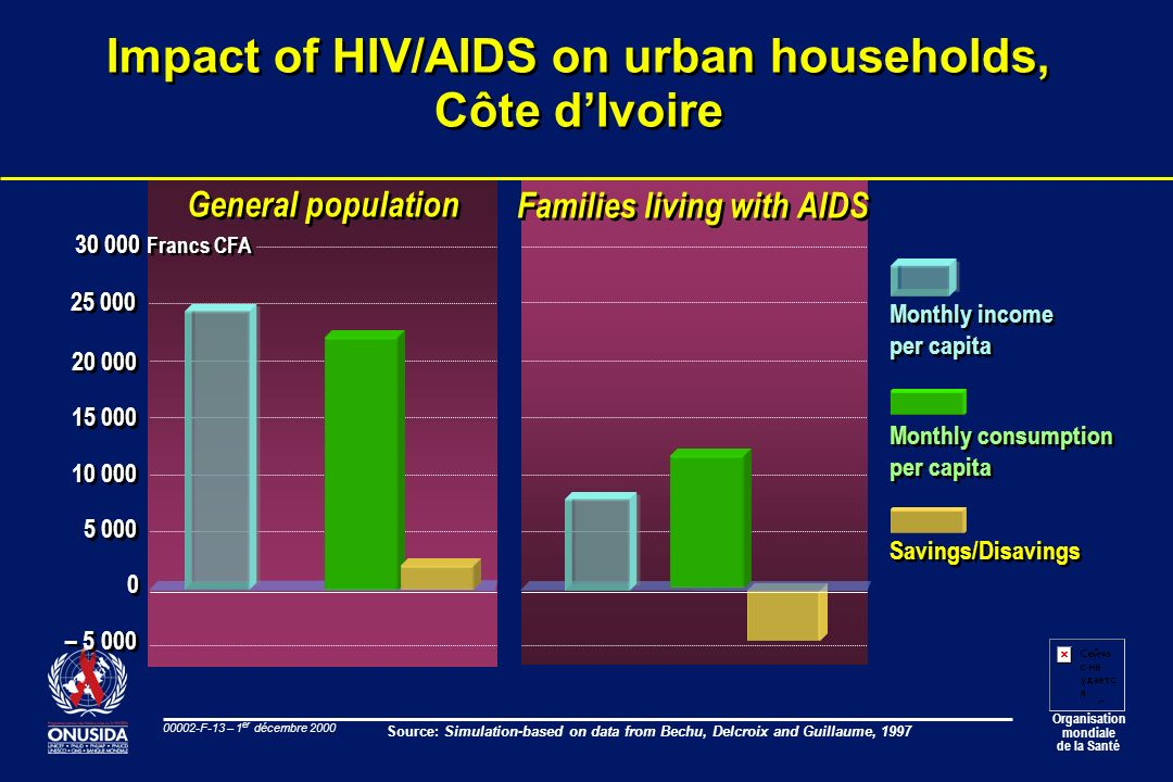 Impact of HIV/AIDS on urban households, Côte d'Ivoire