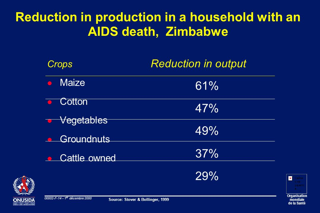 Reduction in production in a household with an AIDS death, Zimbabwe