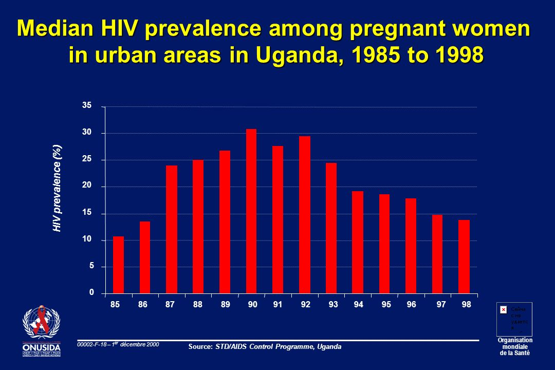 Median HIV prevalence among pregnant women
