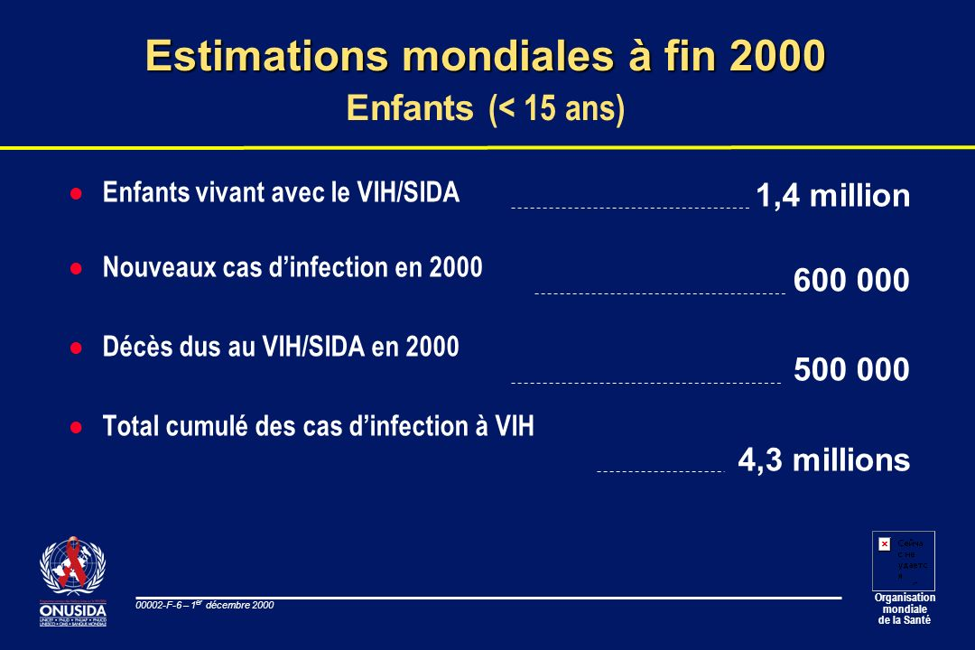 Estimations mondiales à fin 2000 Enfants (< 15 ans)
