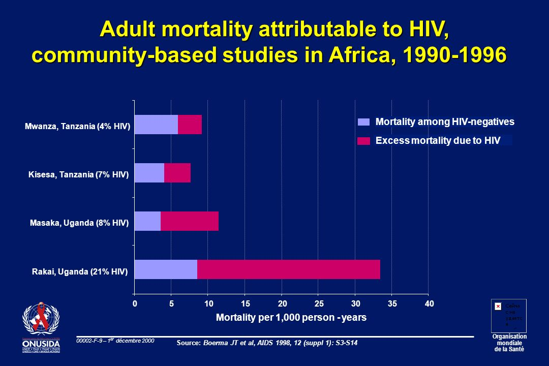 Adult mortality attributable to HIV,
