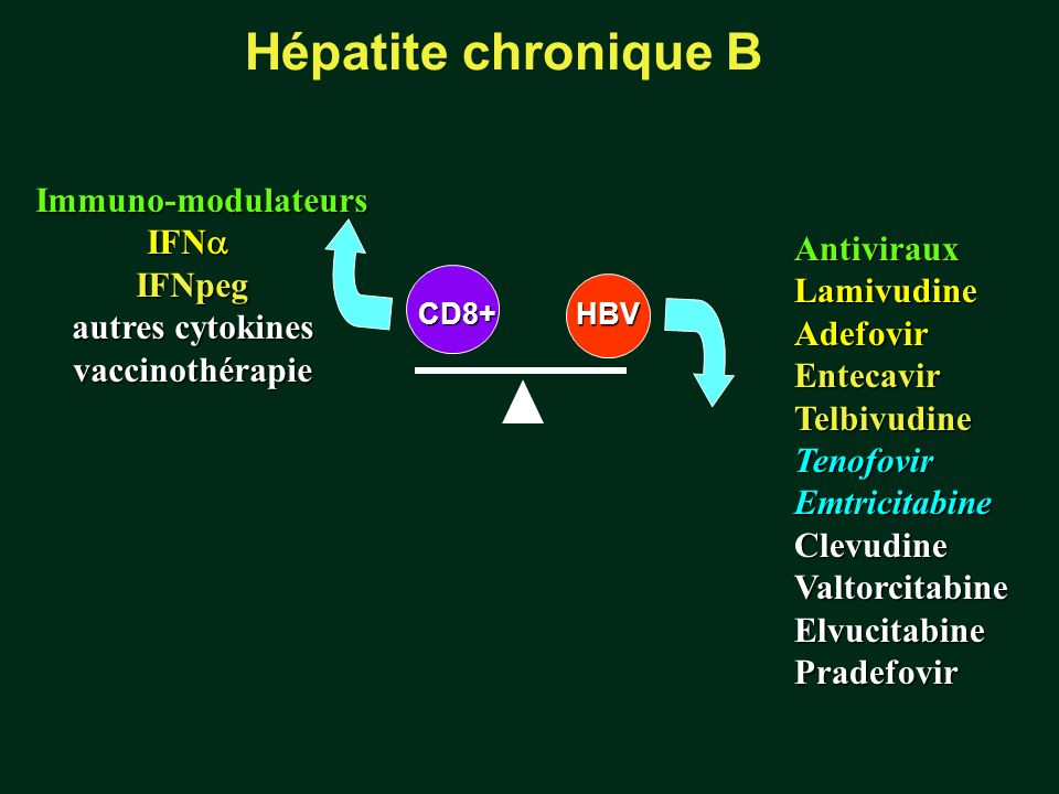 Hépatite chronique B Immuno-modulateurs IFNa IFNpeg Antiviraux