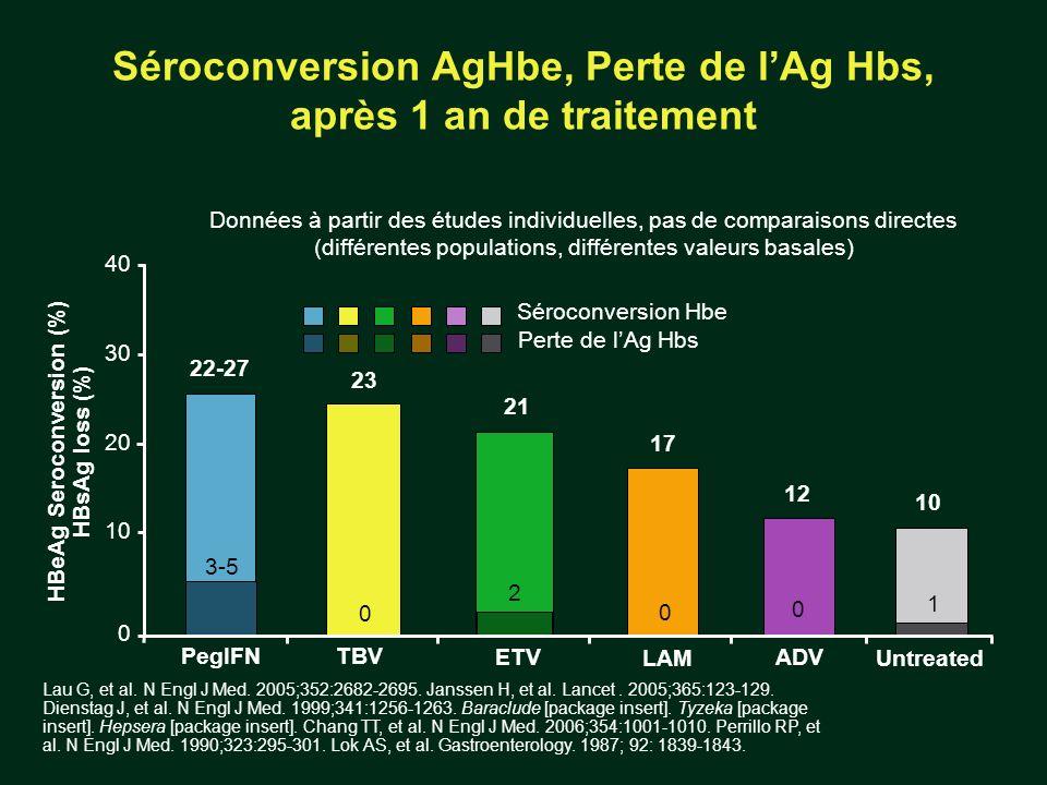 Séroconversion AgHbe, Perte de l'Ag Hbs, après 1 an de traitement