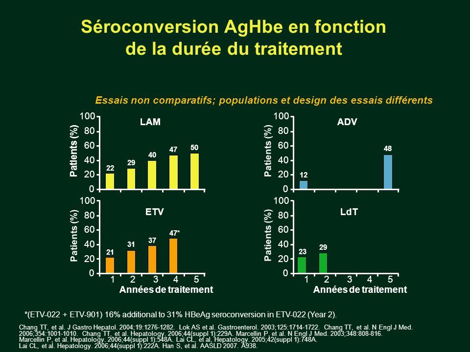 Séroconversion AgHbe en fonction de la durée du traitement