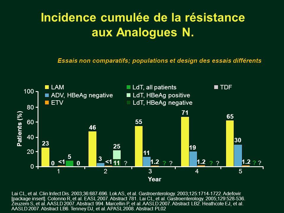 Incidence cumulée de la résistance aux Analogues N.