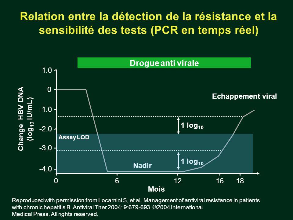 Relation entre la détection de la résistance et la sensibilité des tests (PCR en temps réel)