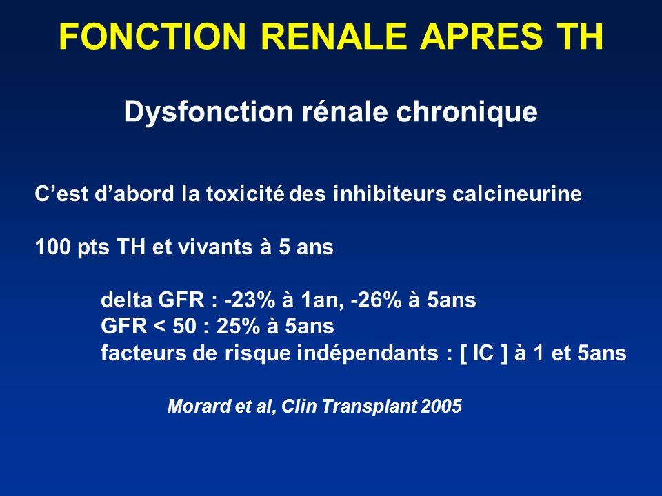 FONCTION RENALE APRES TH Dysfonction rénale chronique