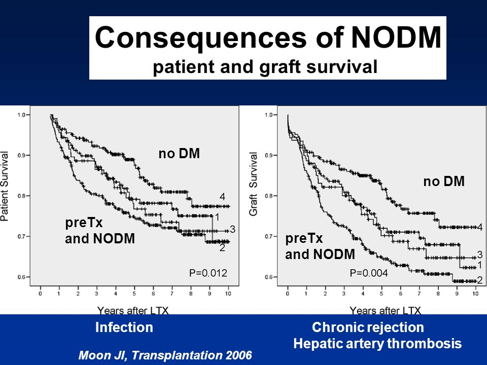 Consequences of NODM patient and graft survival no DM no DM preTx