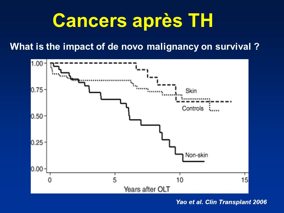 What is the impact of de novo malignancy on survival