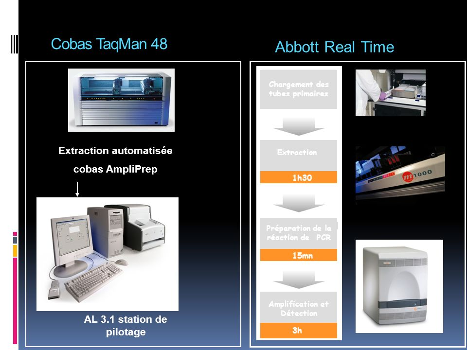 Abbott Real Time Cobas TaqMan 48 Extraction automatisée
