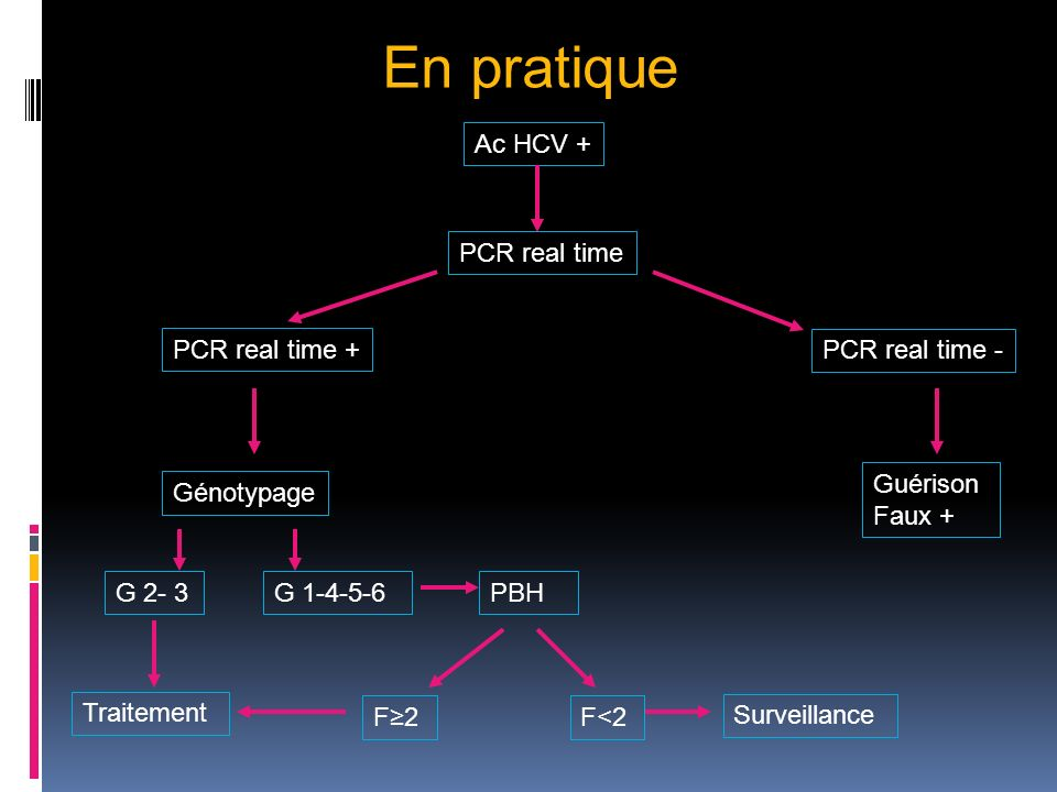 En pratique Ac HCV + PCR real time PCR real time + PCR real time -