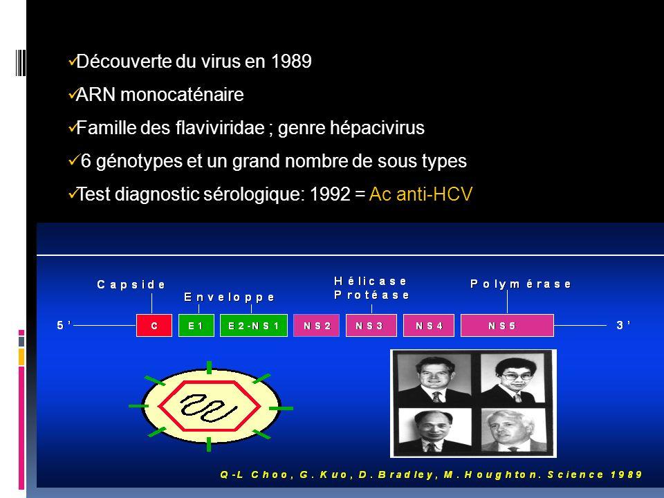Découverte du virus en 1989 ARN monocaténaire. Famille des flaviviridae ; genre hépacivirus. 6 génotypes et un grand nombre de sous types.