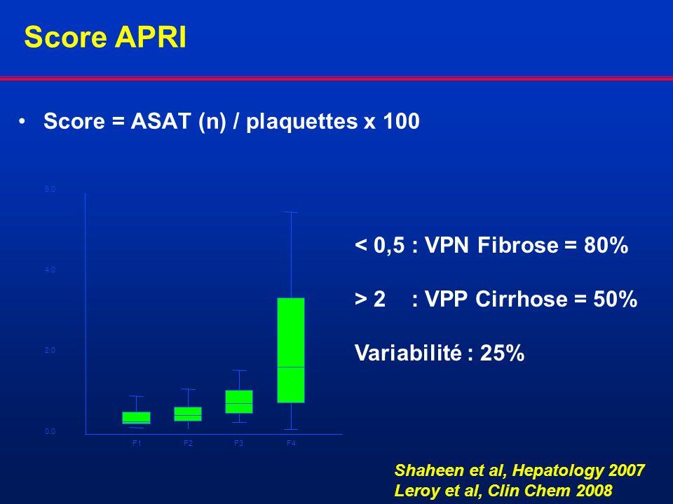 Score APRI Score = ASAT (n) / plaquettes x 100