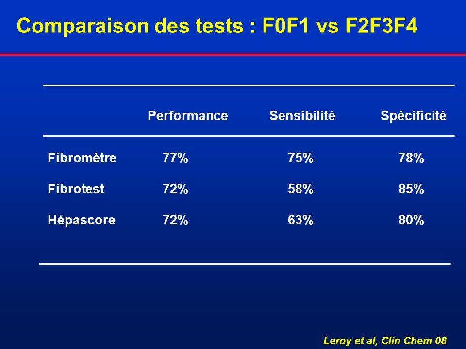Comparaison des tests : F0F1 vs F2F3F4