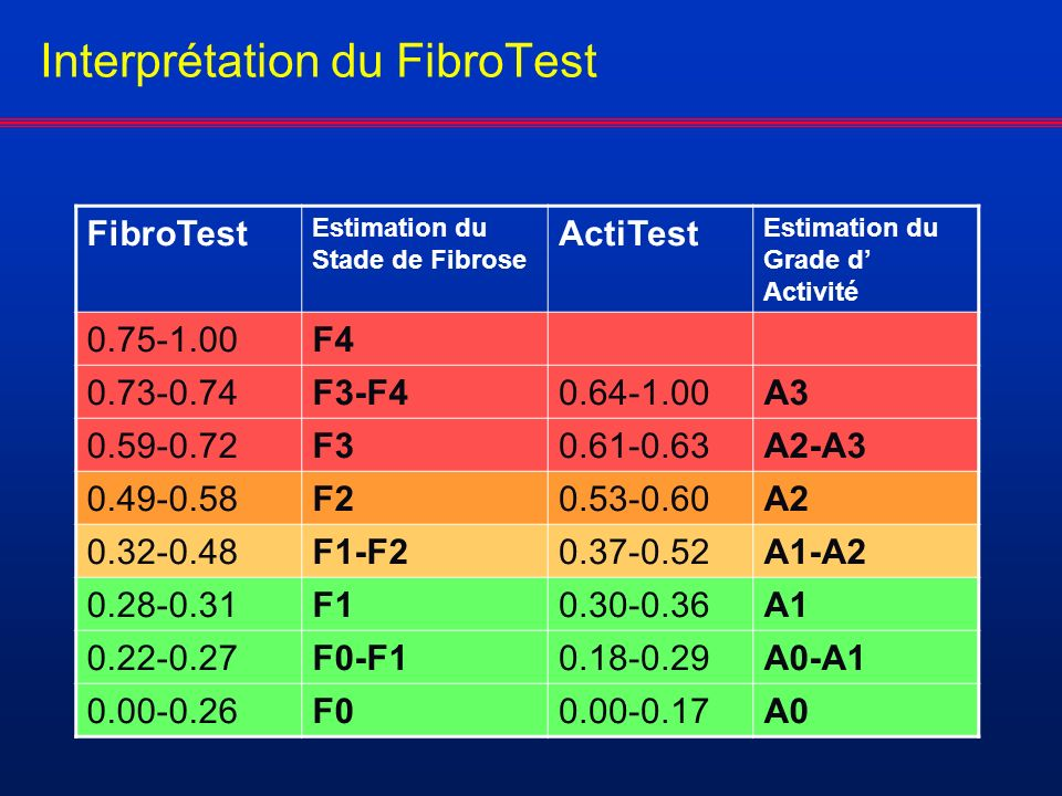Interprétation du FibroTest