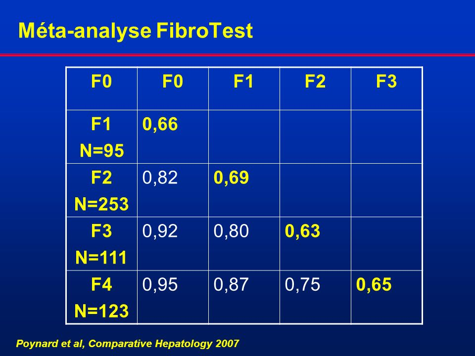 Méta-analyse FibroTest