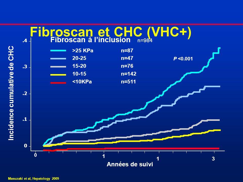 Fibroscan et CHC (VHC+)