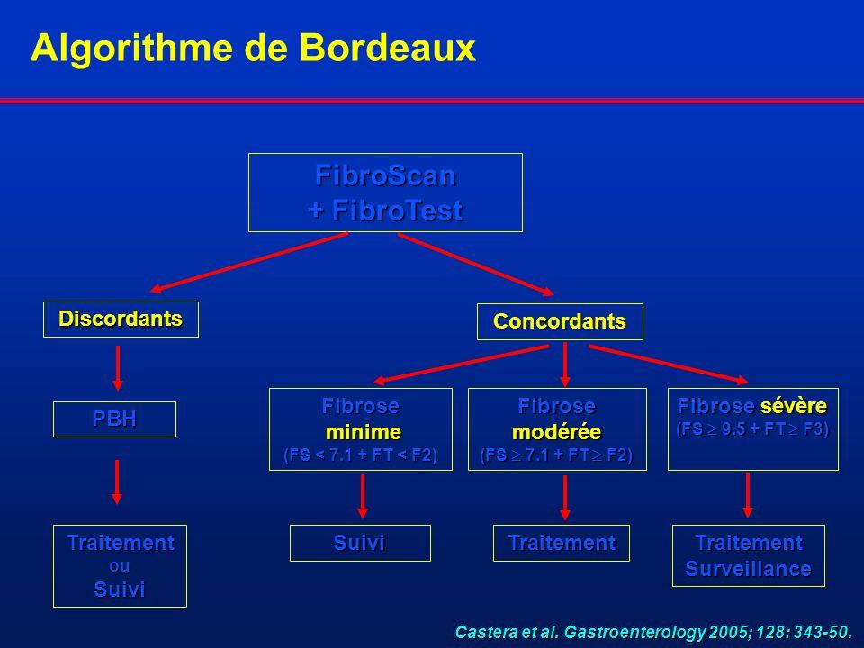 Algorithme de Bordeaux