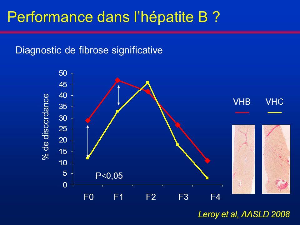 Performance dans l'hépatite B