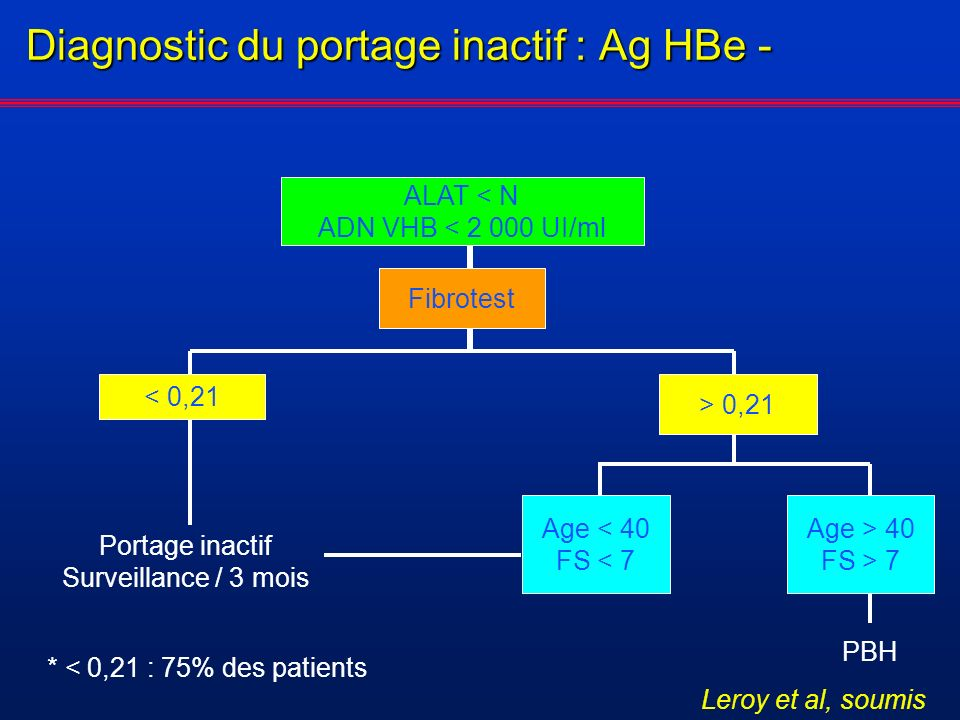 Diagnostic du portage inactif : Ag HBe -