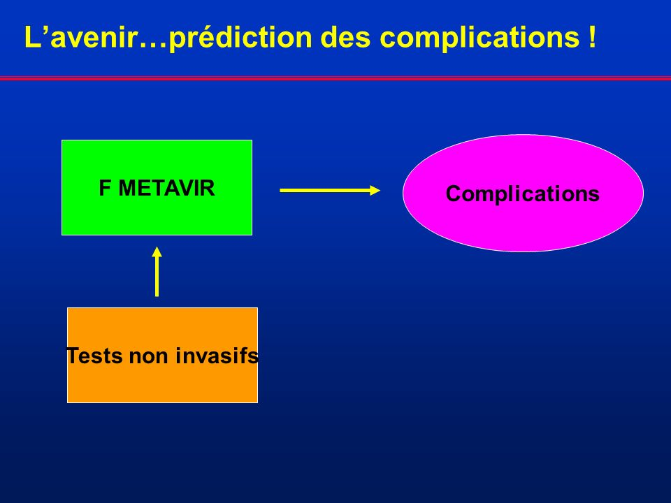 L'avenir…prédiction des complications !