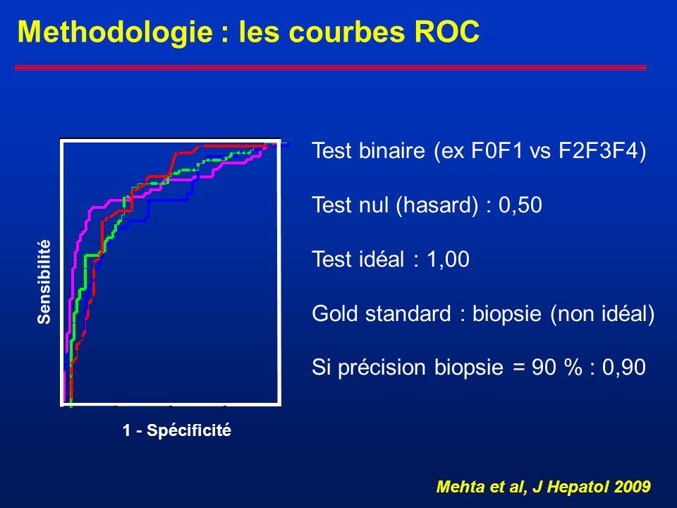 Methodologie : les courbes ROC