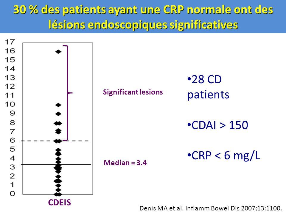 30 % des patients ayant une CRP normale ont des lésions endoscopiques significatives
