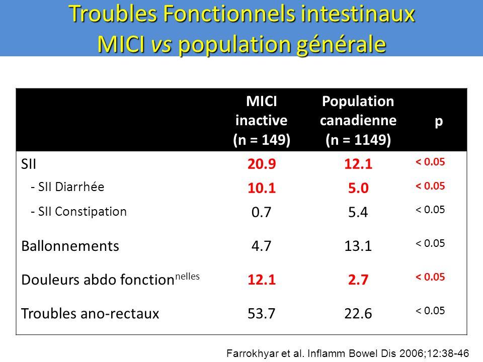 Troubles Fonctionnels intestinaux MICI vs population générale