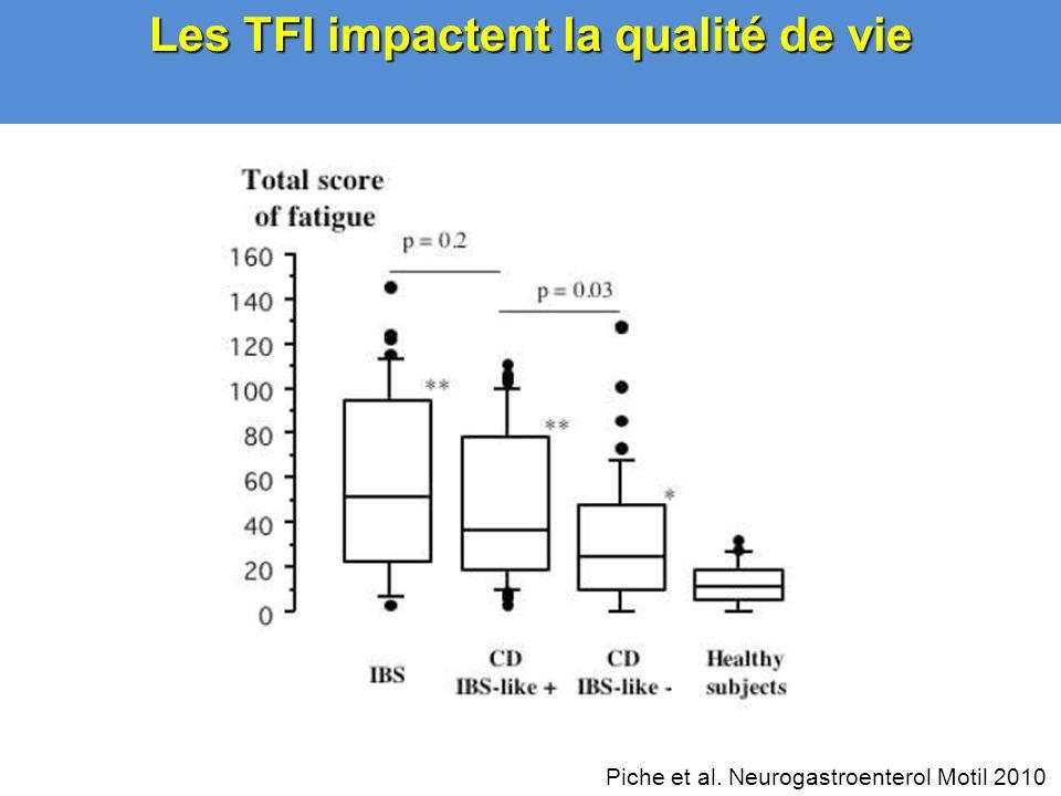 Les TFI impactent la qualité de vie