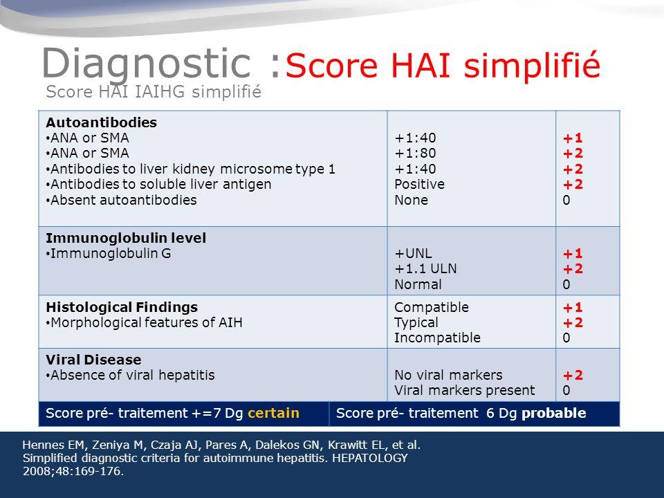 Diagnostic :Score HAI simplifié
