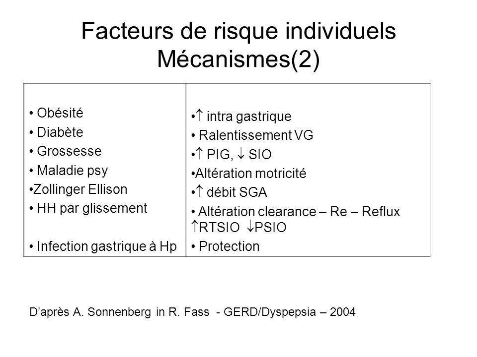 Facteurs de risque individuels Mécanismes(2)