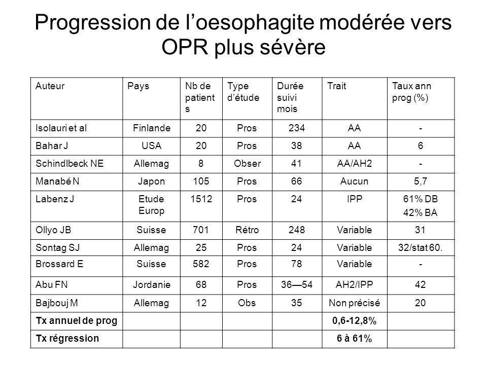 Progression de l'oesophagite modérée vers OPR plus sévère