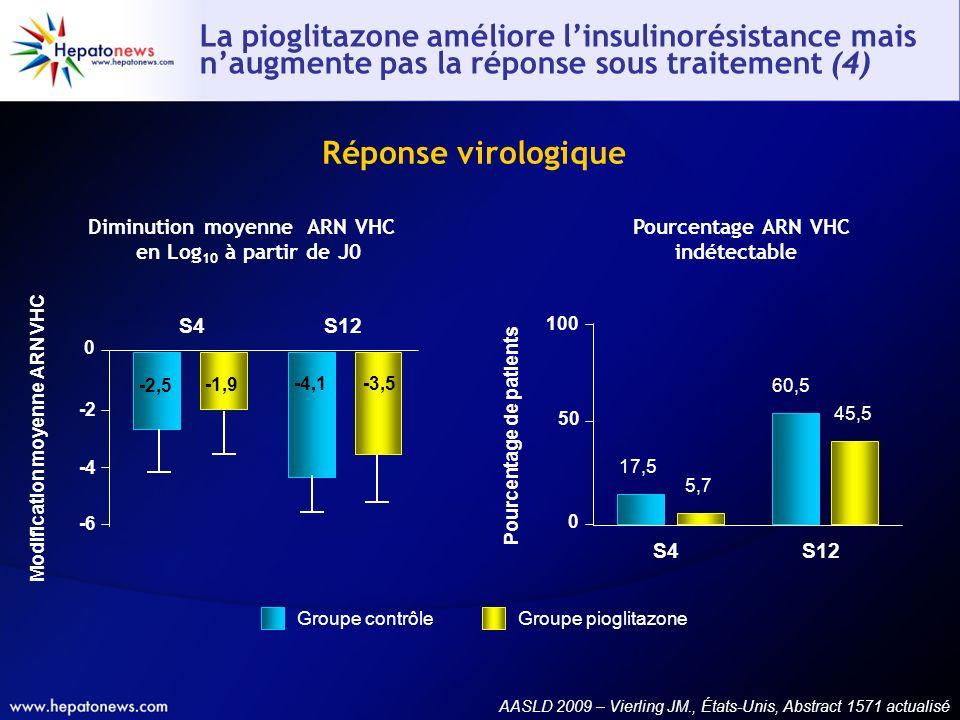 La pioglitazone améliore l'insulinorésistance mais n'augmente pas la réponse sous traitement (4)