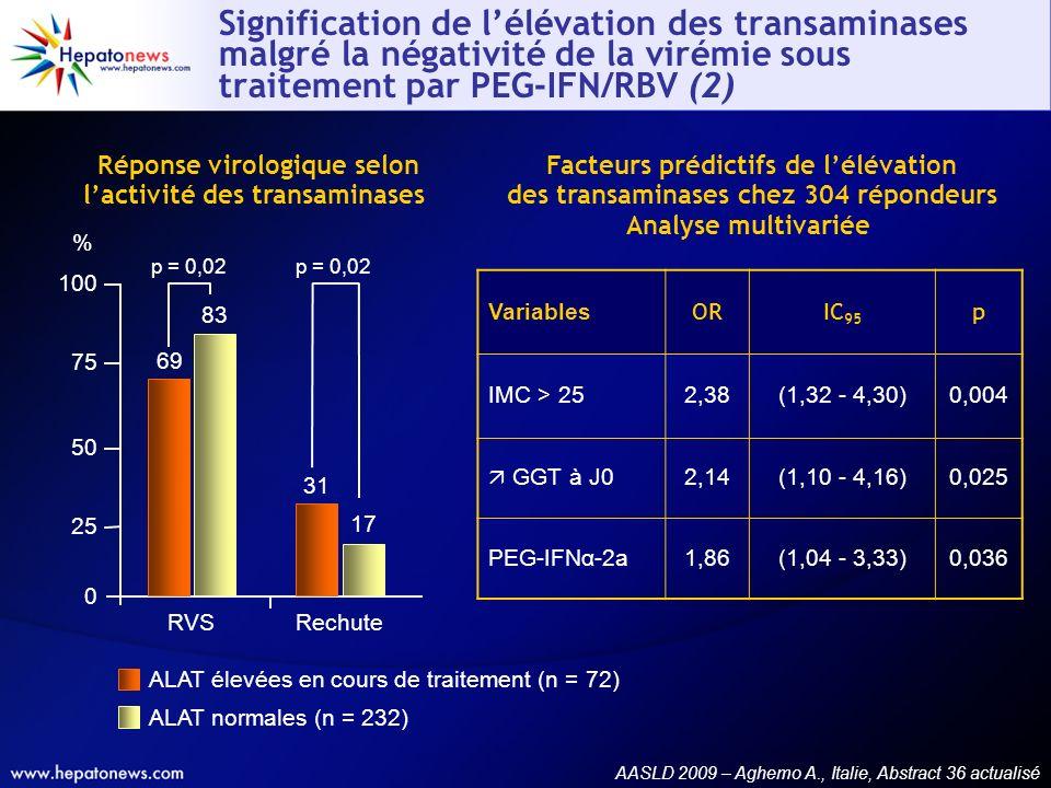 Réponse virologique selon l'activité des transaminases