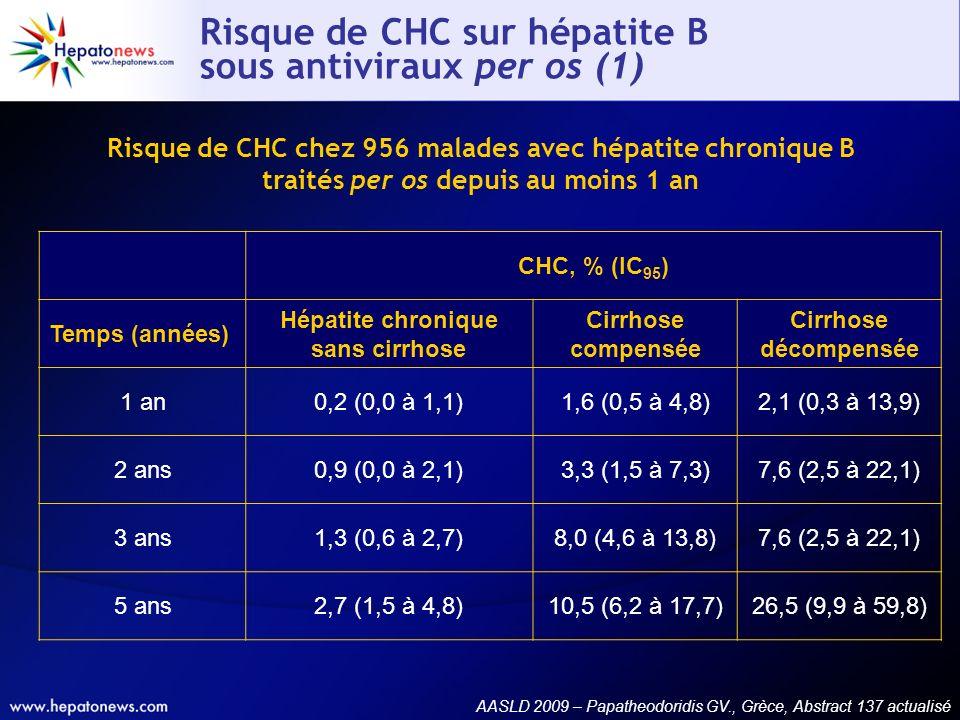 Risque de CHC sur hépatite B sous antiviraux per os (1)
