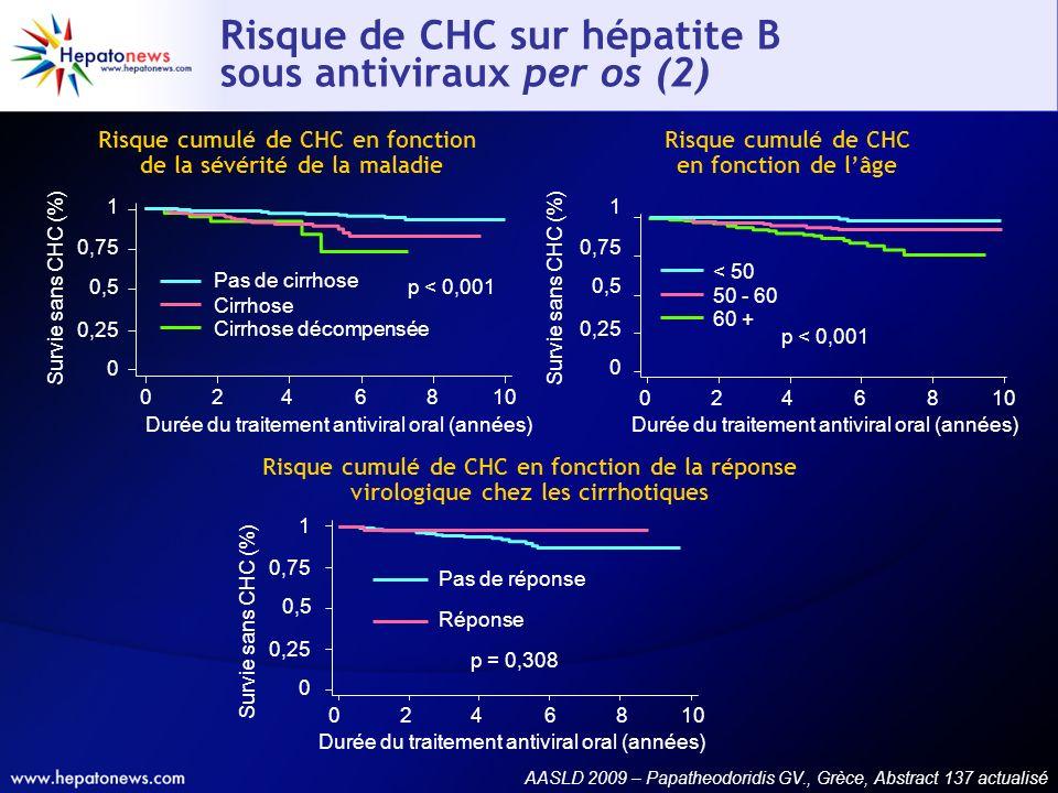 Risque de CHC sur hépatite B sous antiviraux per os (2)